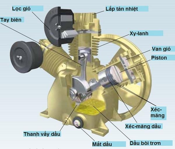 Phân biệt máy nén khí piston không dầu và có dầu